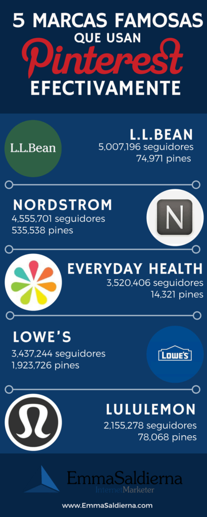 5 marcas famosas que usan Pinterest